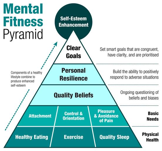 Mental_Fitness_Pyramid